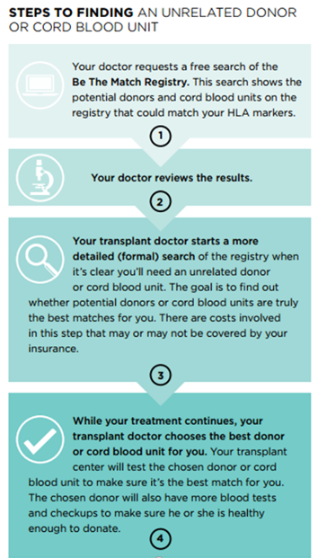 Steps to Finding an Unrelated Donor Image 2