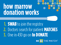 how marrow donation works_240x179px_v2.jpg