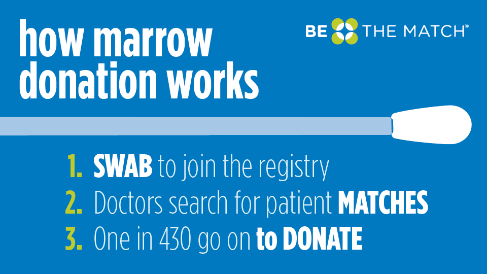 steps of bone marrow donation or pbsc donation be the match